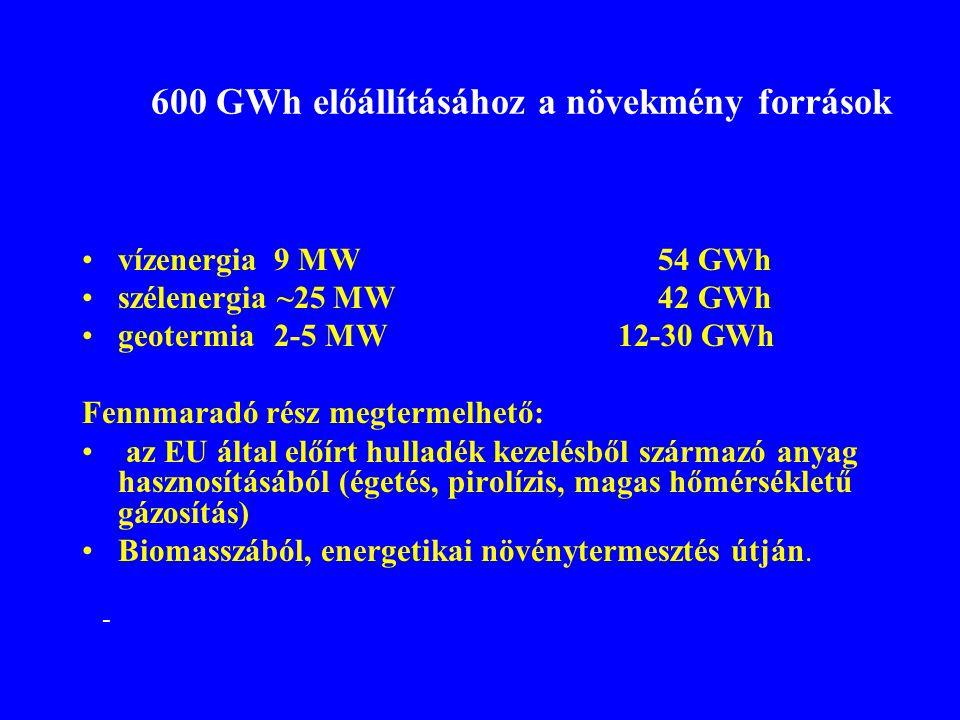 600 GWh előállításához a növekmény források