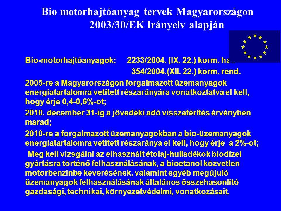 Bio motorhajtóanyag tervek Magyarországon 2003/30/EK Irányelv alapján