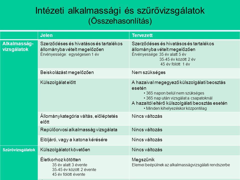 Intézeti alkalmassági és szűrővizsgálatok (Összehasonlítás)