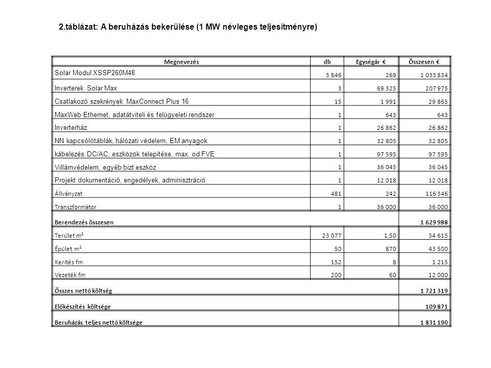 2.táblázat: A beruházás bekerülése (1 MW névleges teljesítményre)