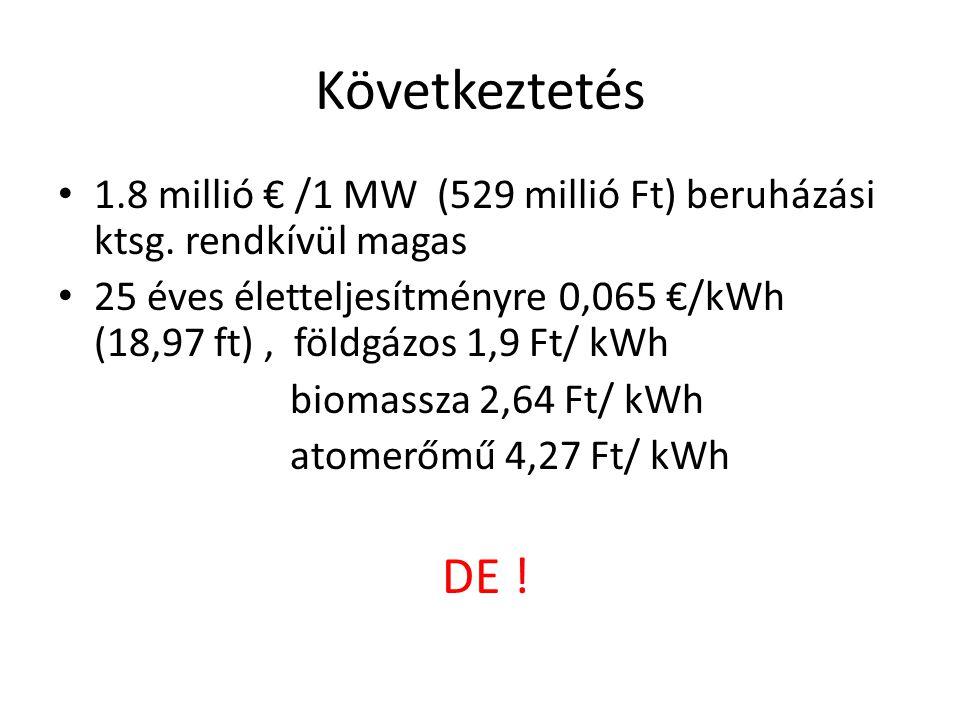 Következtetés 1.8 millió € /1 MW (529 millió Ft) beruházási ktsg. rendkívül magas.