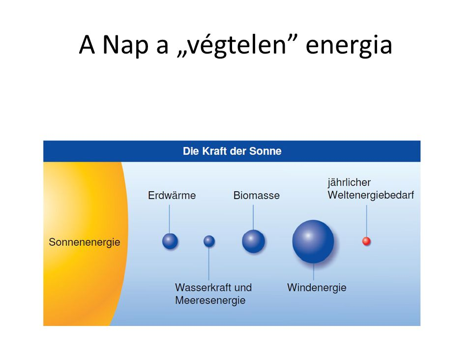 "A Nap a ""végtelen energia"