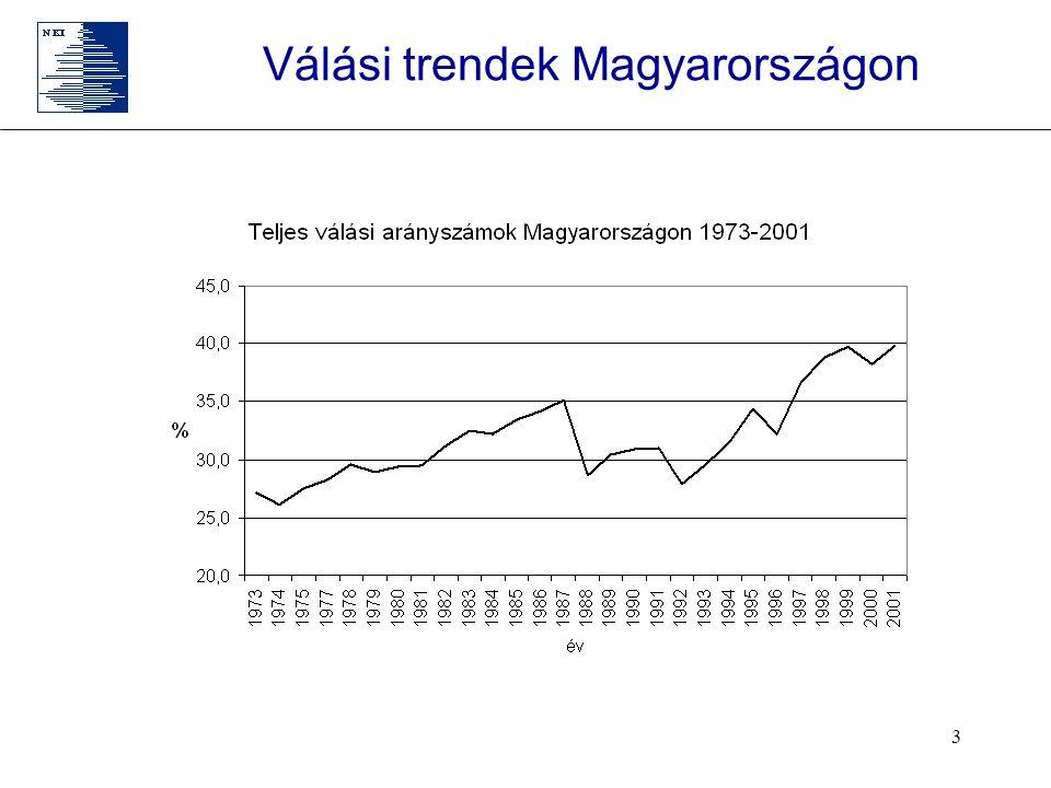 Válási trendek Magyarországon