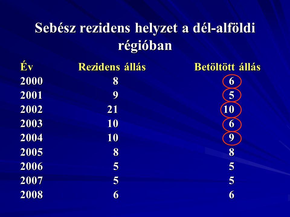 Sebész rezidens helyzet a dél-alföldi régióban