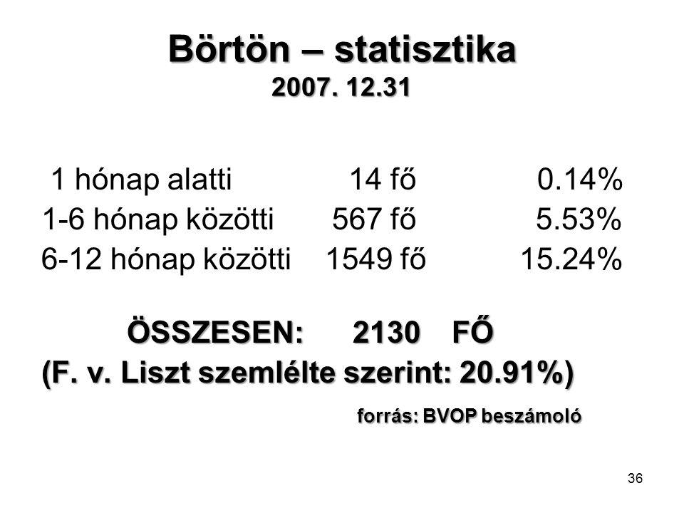Börtön – statisztika 2007. 12.31
