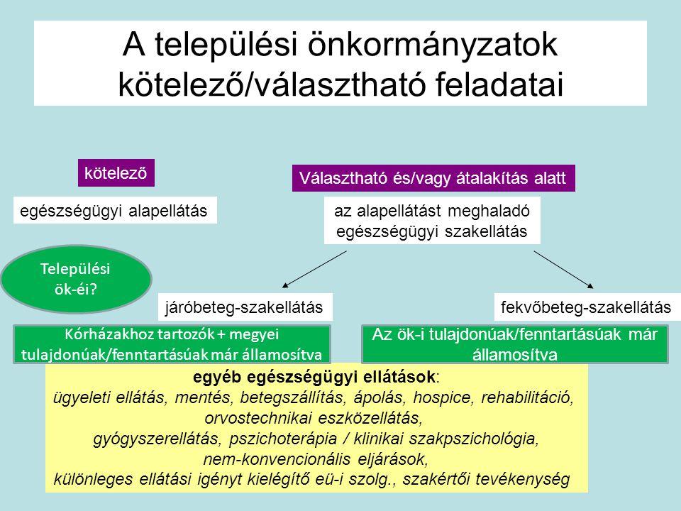 A települési önkormányzatok kötelező/választható feladatai
