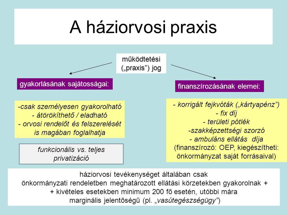 """A háziorvosi praxis működtetési (""""praxis ) jog"""