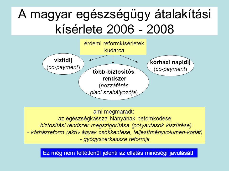 A magyar egészségügy átalakítási kísérlete 2006 - 2008