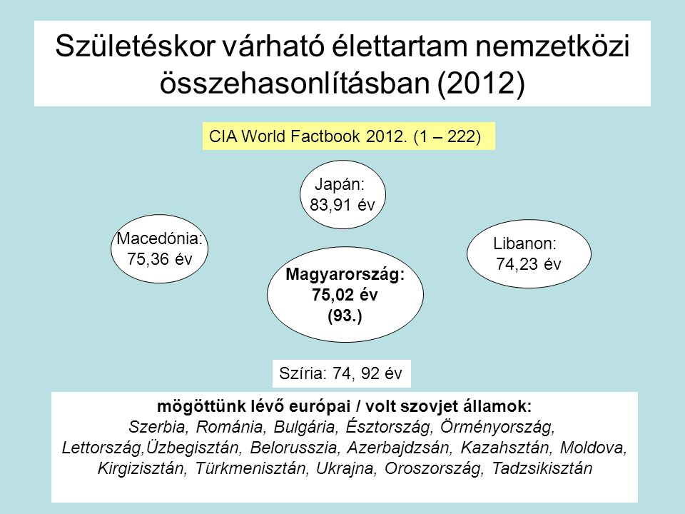 Születéskor várható élettartam nemzetközi összehasonlításban (2012)