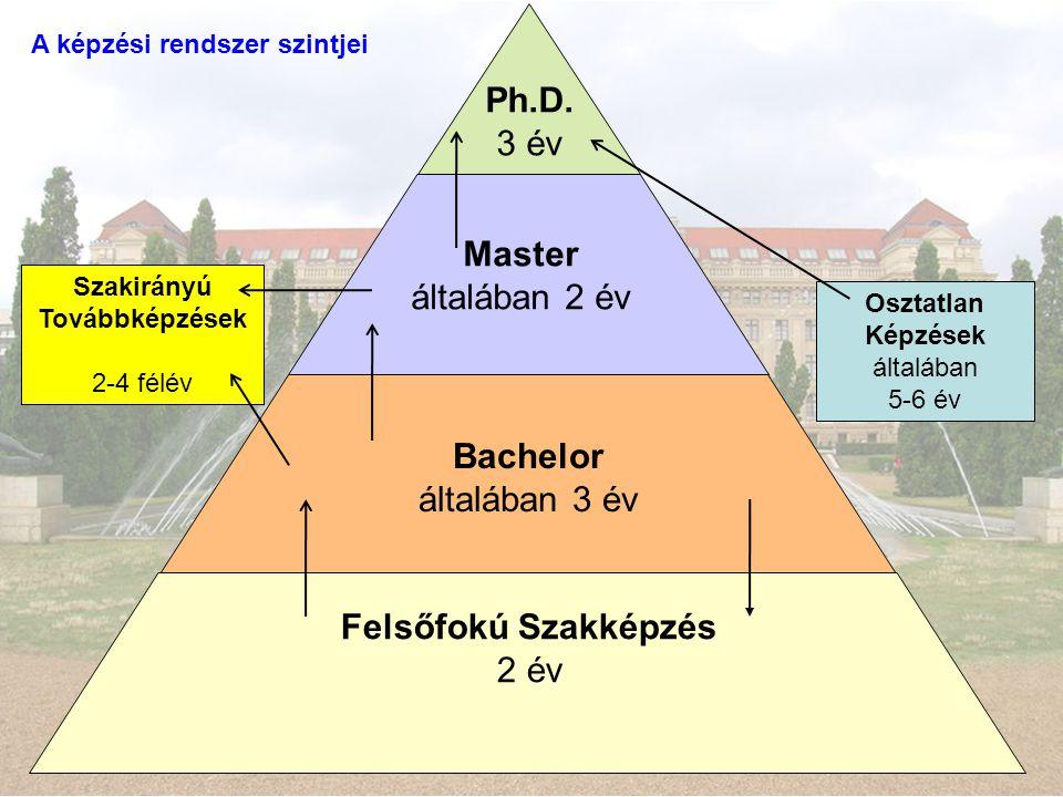 Ph.D. Master Bachelor Felsőfokú Szakképzés