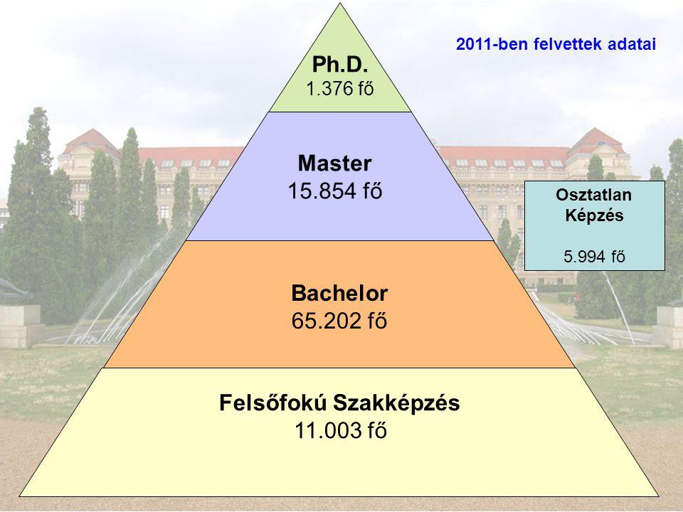 Felsőfokú Szakképzés Bachelor Master Ph.D.