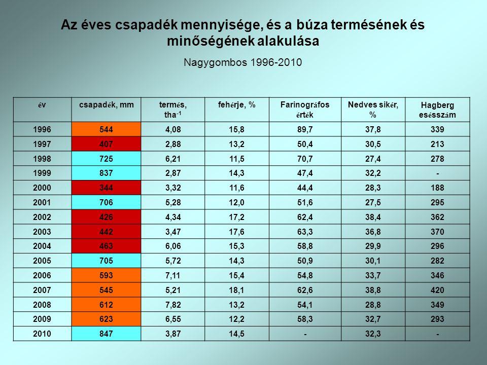 Az éves csapadék mennyisége, és a búza termésének és minőségének alakulása