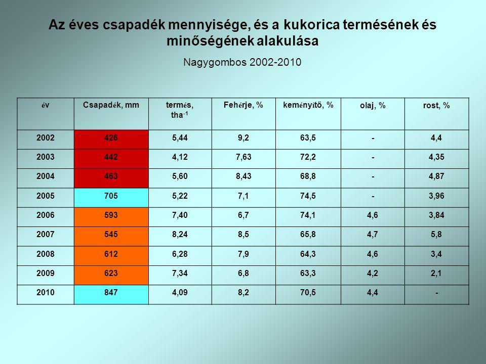 Az éves csapadék mennyisége, és a kukorica termésének és minőségének alakulása