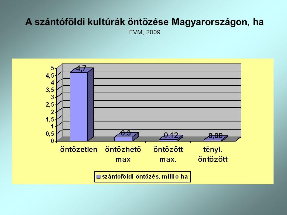 A szántóföldi kultúrák öntözése Magyarországon, ha