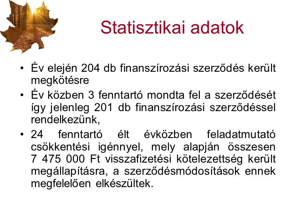 Statisztikai adatok Év elején 204 db finanszírozási szerződés került megkötésre.