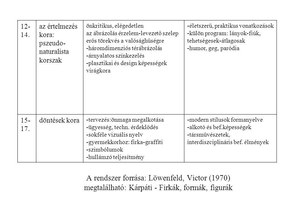 12-14. az értelmezés kora: pszeudo-naturalista korszak. önkritikus, elégedetlen. az ábrázolás érzelem-levezető szelep.