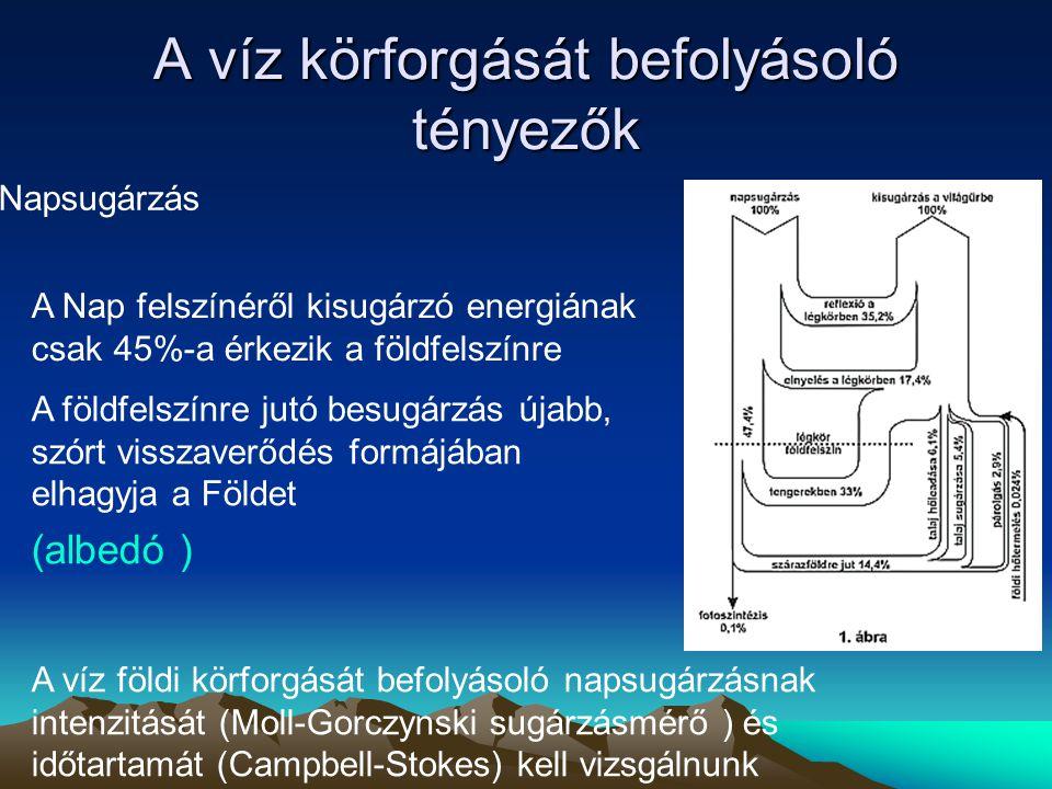 A víz körforgását befolyásoló tényezők