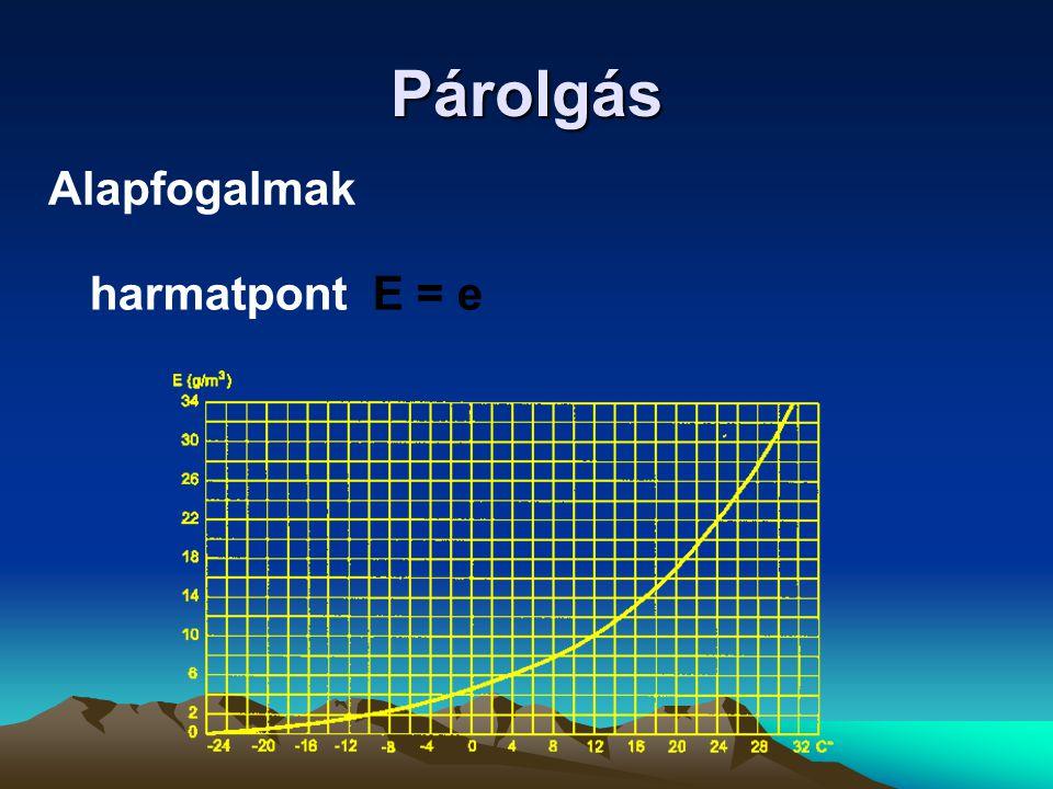 Párolgás Alapfogalmak harmatpont E = e