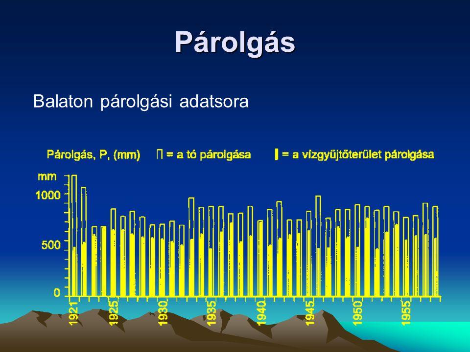 Balaton párolgási adatsora