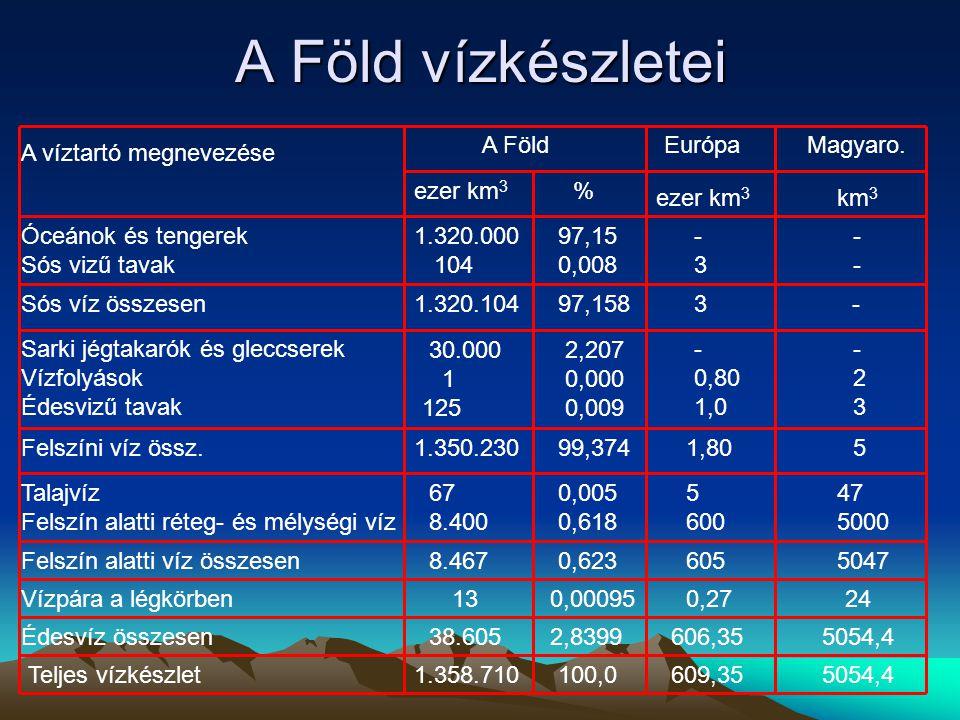 A Föld vízkészletei A Föld Európa Magyaro. A víztartó megnevezése