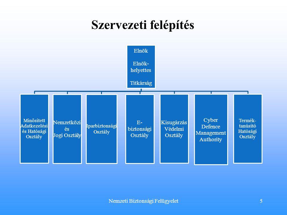 Szervezeti felépítés Elnök Elnök-helyettes Titkárság E-biztonsági