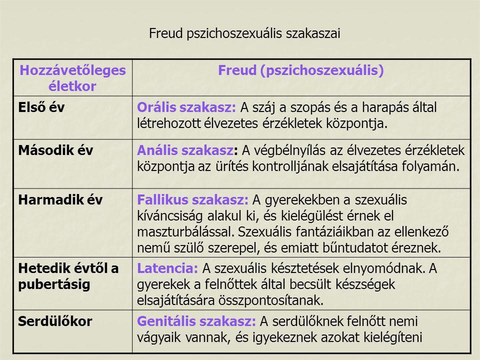 Freud pszichoszexuális szakaszai