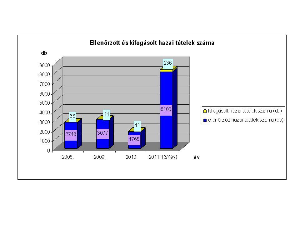 A következő diákon a 2008-2011. október 31-ig beérkezett adatokat foglaltuk össze.