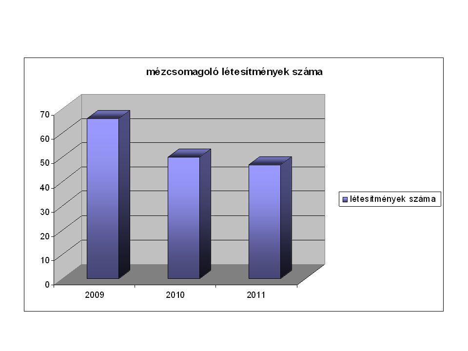 A mézcsomagoló létesítmények számában évről évre csökkenés látható, amely valószínűleg a gazdasági helyzet nehézségeiből fakad.