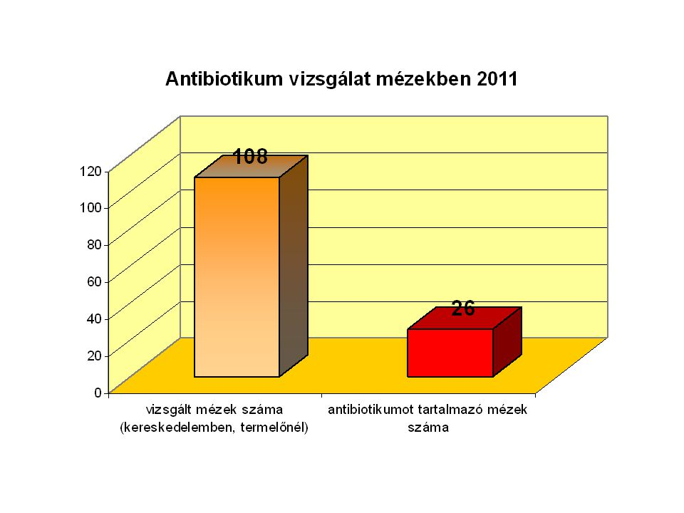 A Hatóság a 2011-es év során kereskedelemben, valamint termelőnél vett mézmintát antibiotikum tartalmának megvizsgálása céljából.