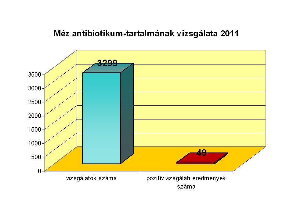 Összességében a laboratóriumok a 108 db mézből vett mintákra 3299 vizsgálatot végeztek el antibiotikum kimutatás céljából, amelyből 49 db vizsgálat eredménye mutatott pozitív eredményt, vagyis a vizsgálatok 1,5 %-a.