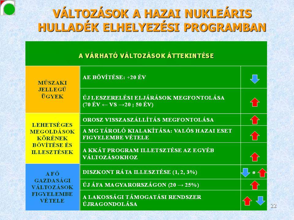 VÁLTOZÁSOK A HAZAI NUKLEÁRIS HULLADÉK ELHELYEZÉSI PROGRAMBAN