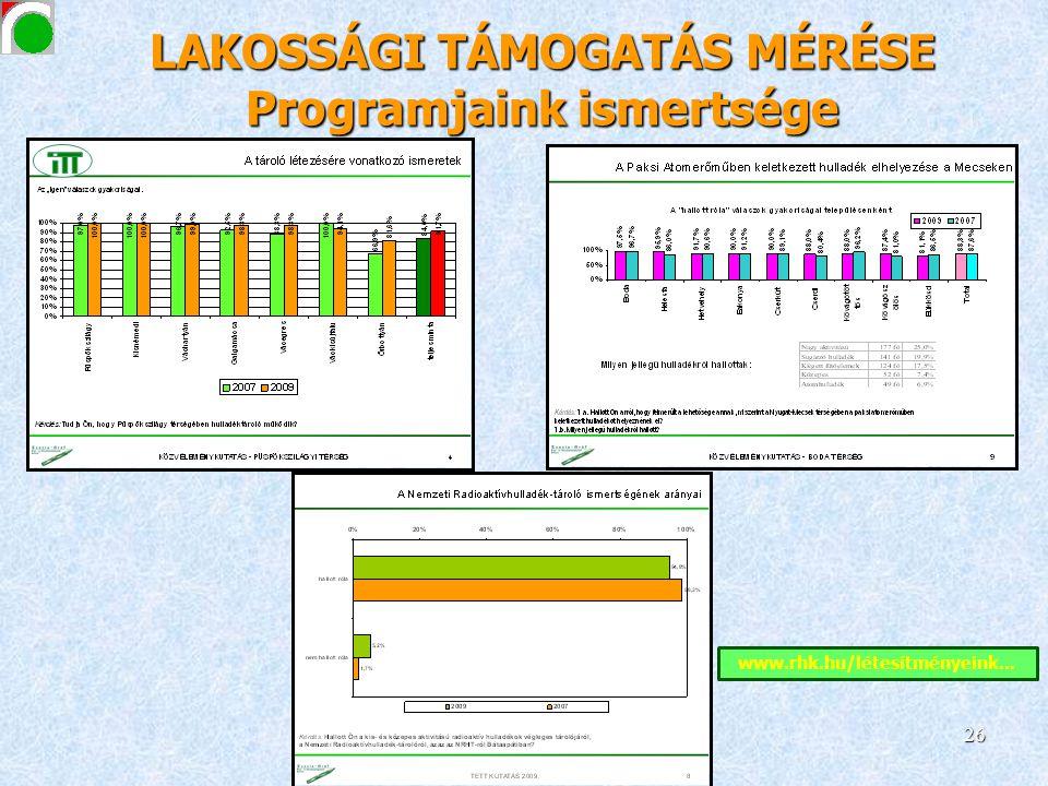 LAKOSSÁGI TÁMOGATÁS MÉRÉSE Programjaink ismertsége