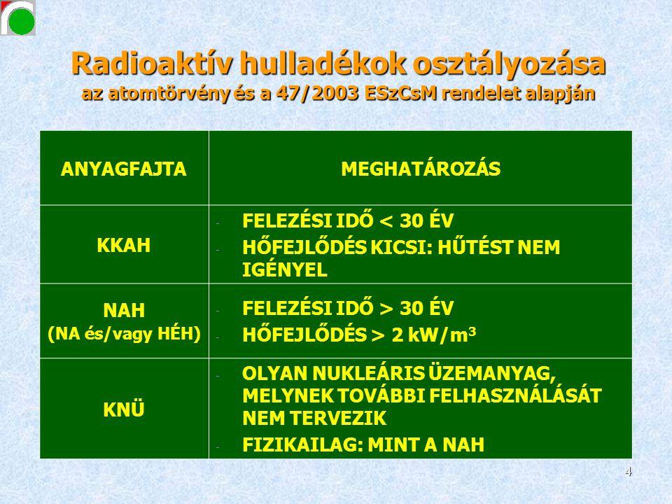 Radioaktív hulladékok osztályozása az atomtörvény és a 47/2003 ESzCsM rendelet alapján