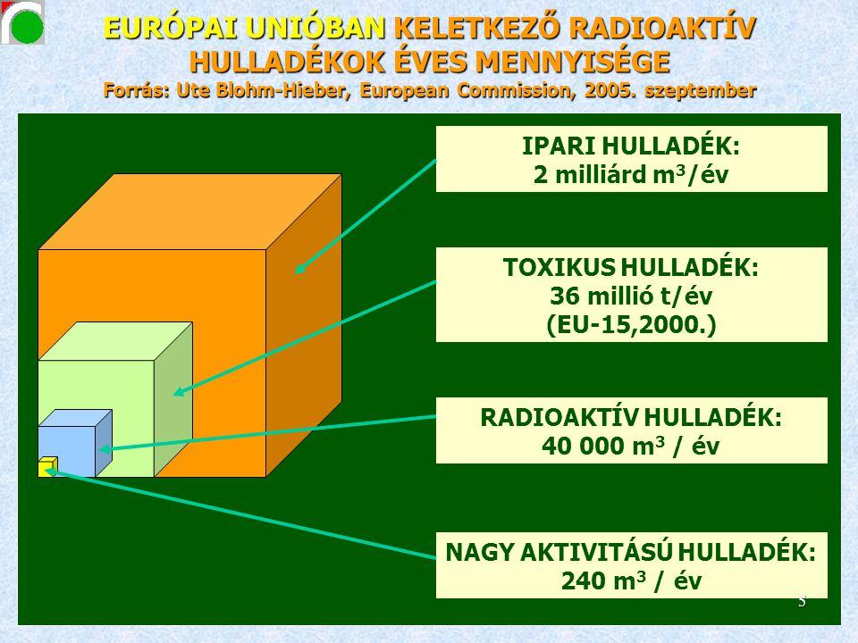 EURÓPAI UNIÓBAN KELETKEZŐ RADIOAKTÍV HULLADÉKOK ÉVES MENNYISÉGE Forrás: Ute Blohm-Hieber, European Commission, 2005. szeptember