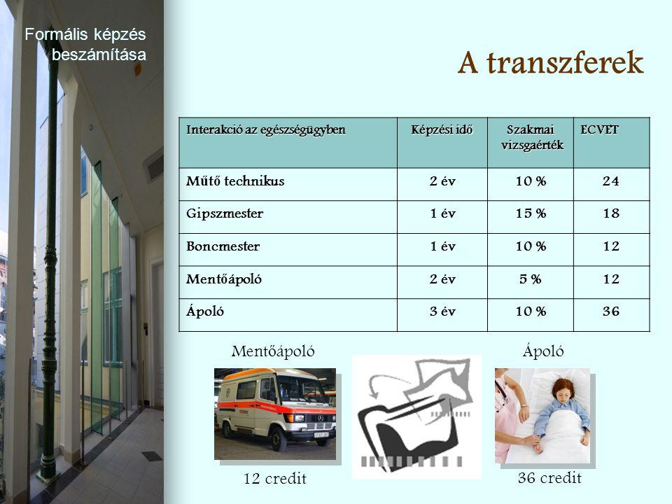 A transzferek Formális képzés beszámítása Mentőápoló Ápoló 12 credit