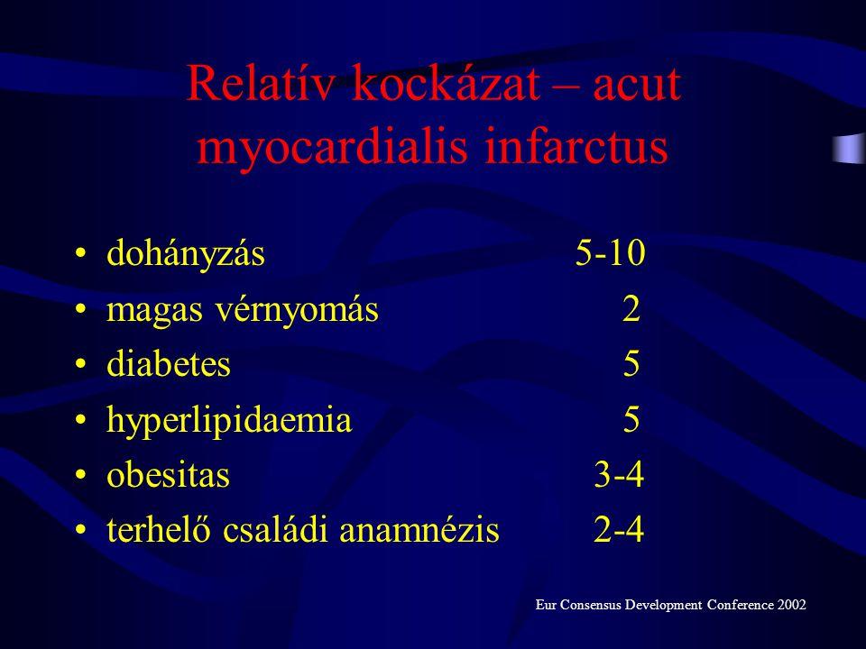 Relatív kockázat – acut myocardialis infarctus