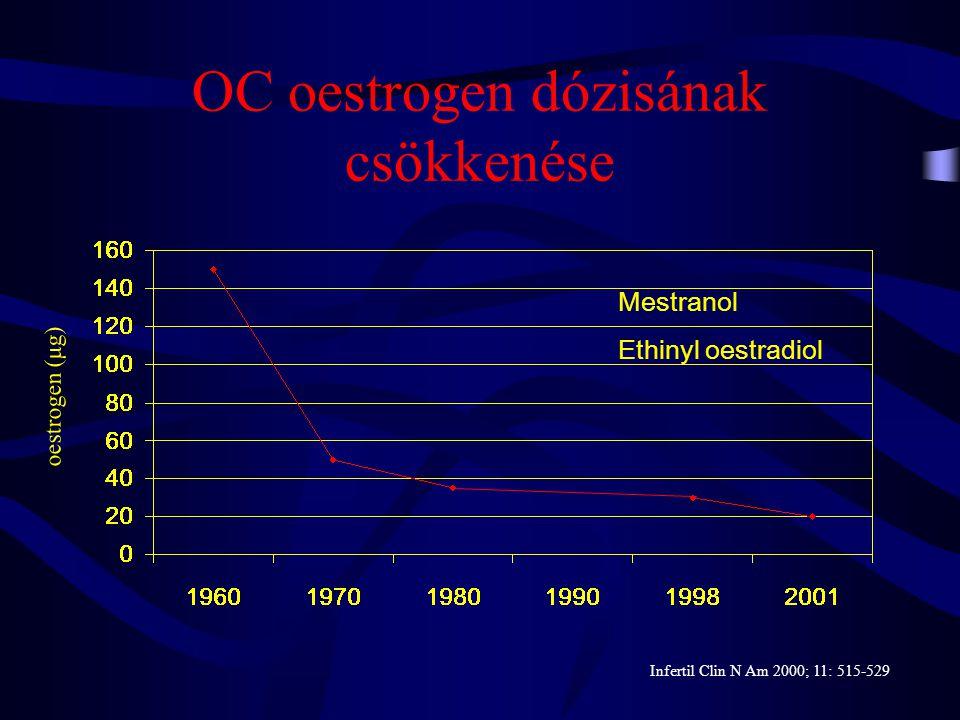 OC oestrogen dózisának csökkenése