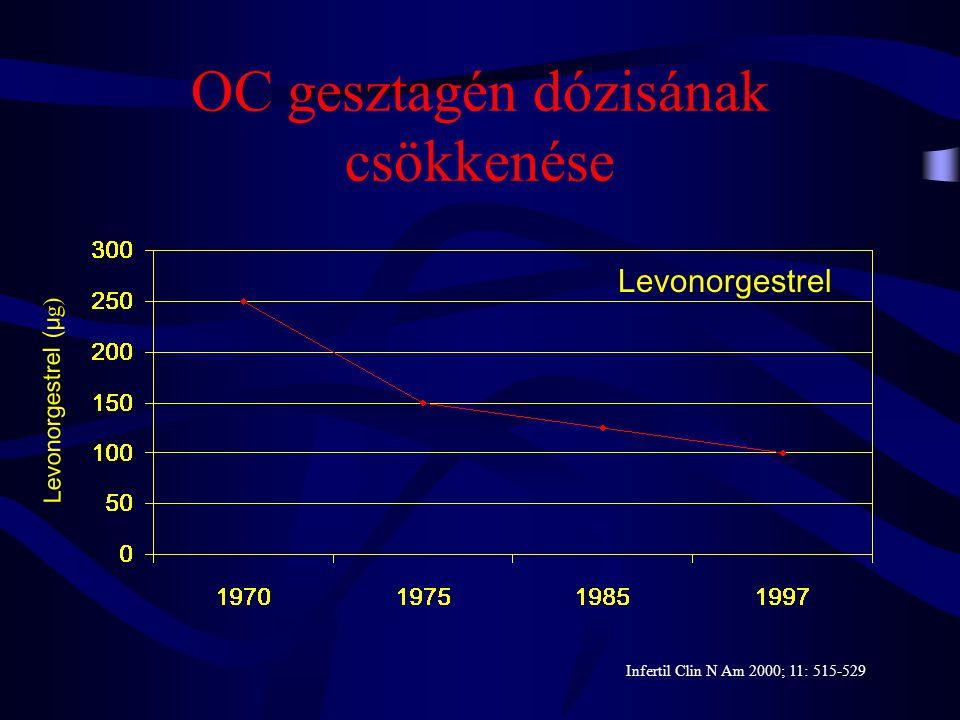 OC gesztagén dózisának csökkenése