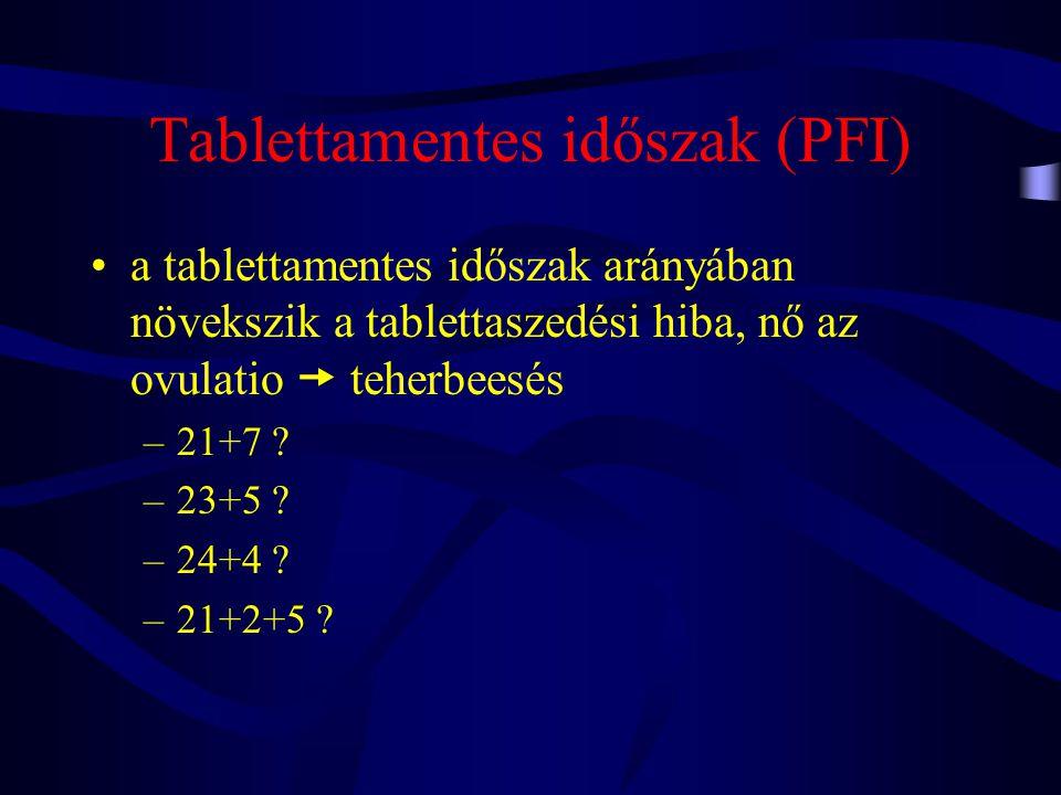 Tablettamentes időszak (PFI)