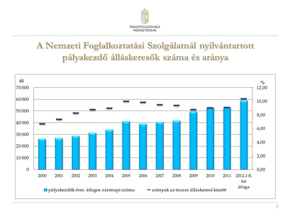 A Nemzeti Foglalkoztatási Szolgálatnál nyilvántartott pályakezdő álláskeresők száma és aránya