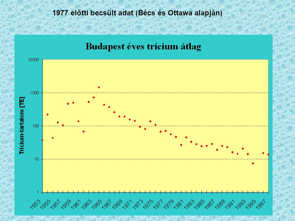 1977 előtti becsült adat (Bécs és Ottawa alapján)