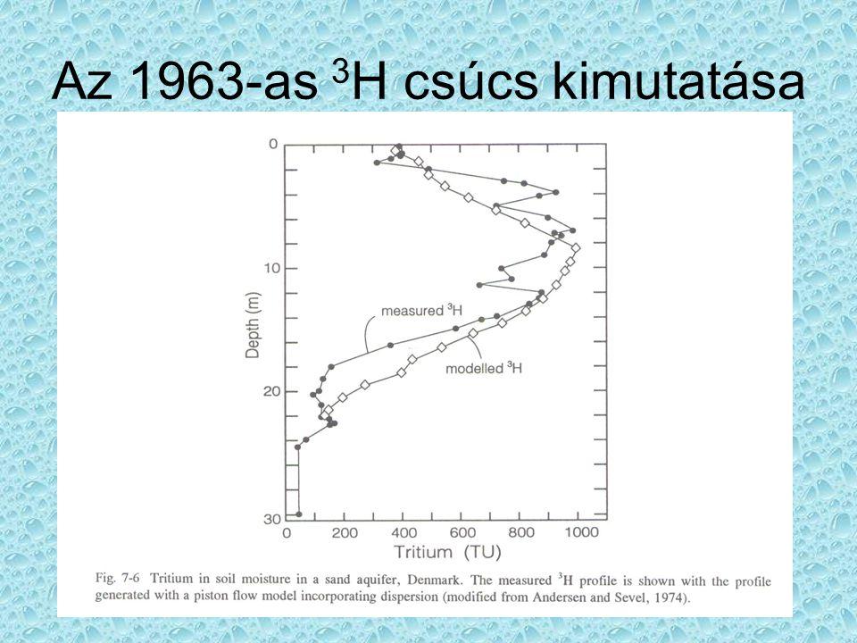 Az 1963-as 3H csúcs kimutatása