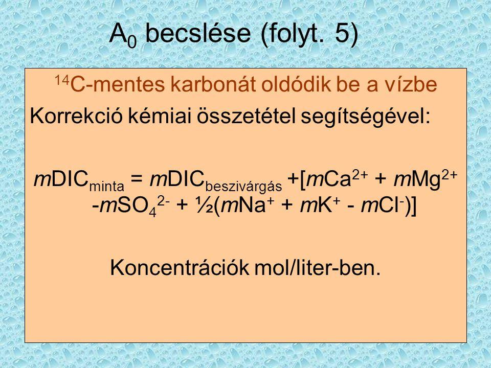 A0 becslése (folyt. 5) 14C-mentes karbonát oldódik be a vízbe