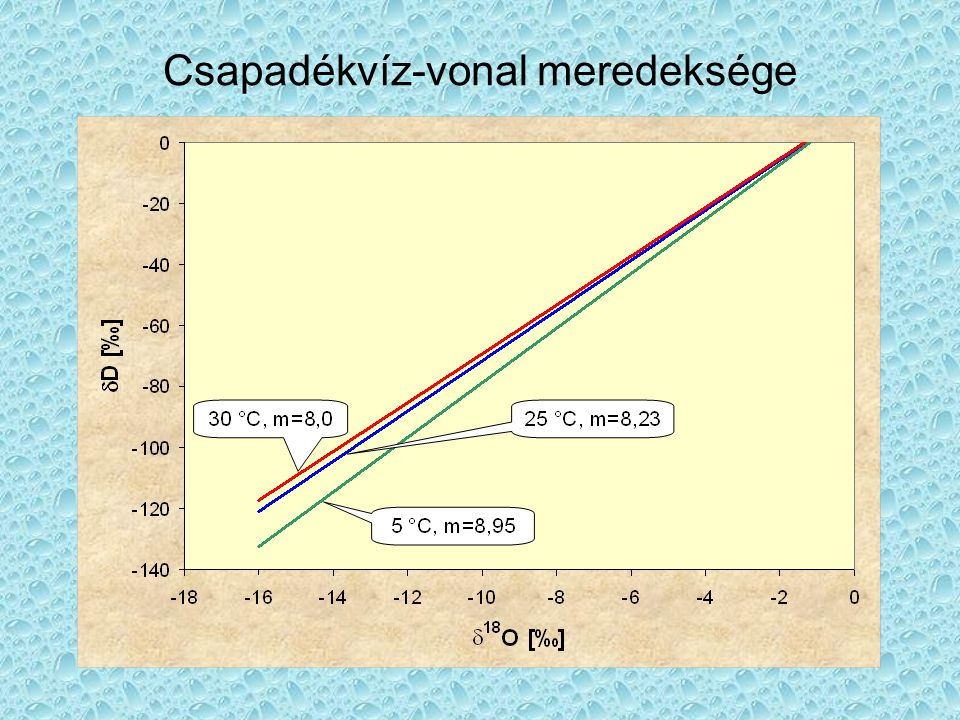 Csapadékvíz-vonal meredeksége