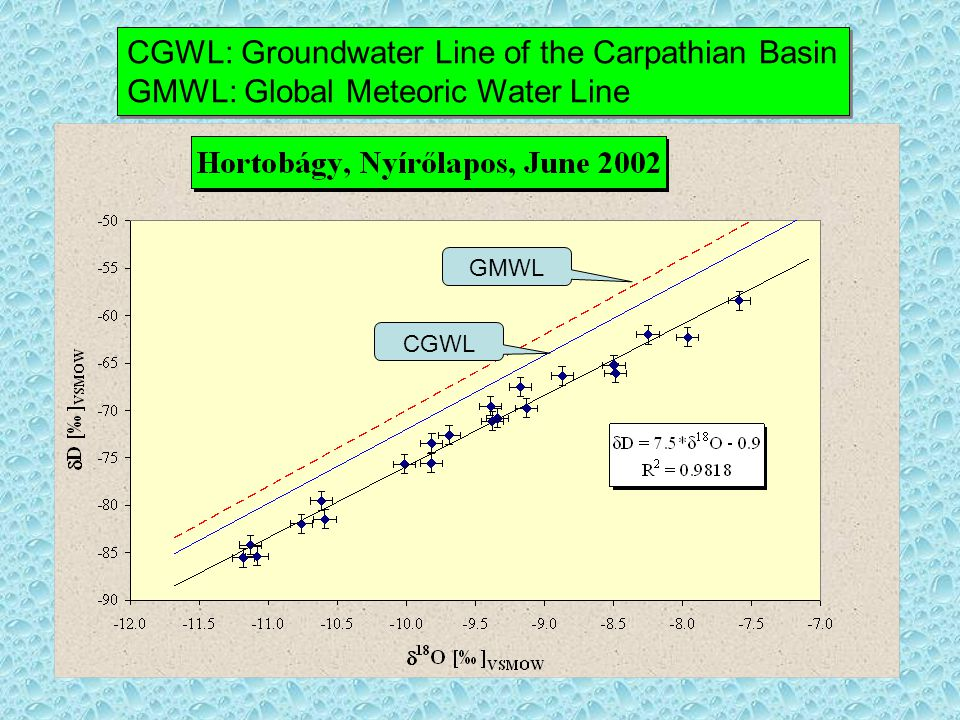CGWL: Groundwater Line of the Carpathian Basin