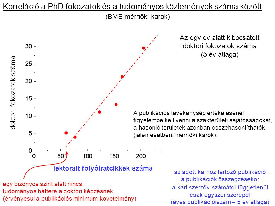 Korreláció a PhD fokozatok és a tudományos közlemények száma között