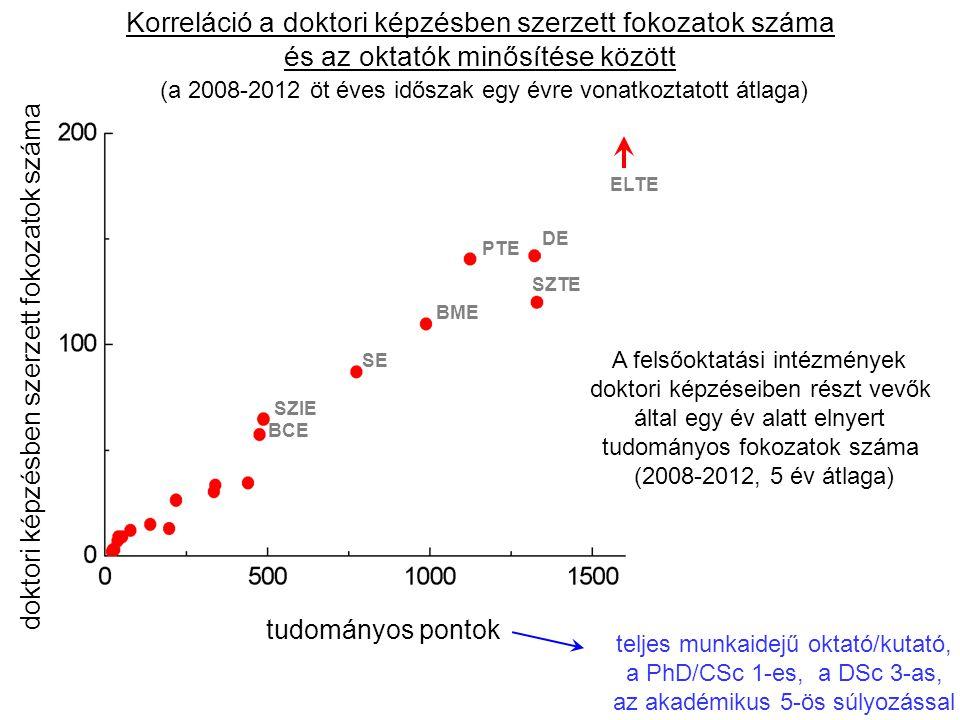 Korreláció a doktori képzésben szerzett fokozatok száma