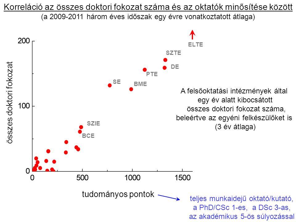 Korreláció az összes doktori fokozat száma és az oktatók minősítése között (a 2009-2011 három éves időszak egy évre vonatkoztatott átlaga)