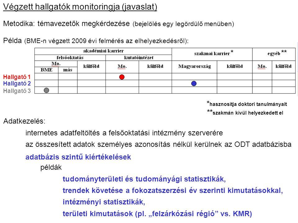 Végzett hallgatók monitoringja (javaslat)