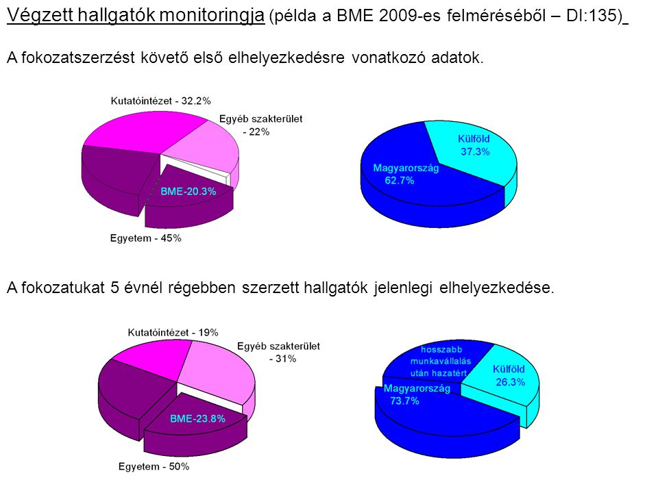 Végzett hallgatók monitoringja (példa a BME 2009-es felméréséből – DI:135)
